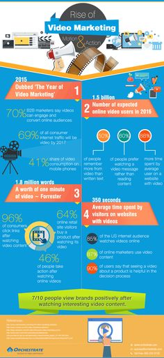 Rise of Video Marketing Motion & Action