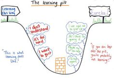 The Learning Pit: a great graphic for encouraging students to fight through struggles with difficult concepts.