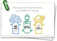 """El el blog de Google apuntan a un dato de un estudio que la compañía ha encargado al Lawrence Berkeley National Laboratory respecto a cuánto podría ahorrarse en energía si la gente que usa ordenadores en las oficinas (unos 86 millones en EE.UU.) se pasara """"a la nube"""". El total es un ahorro del 87 por ciento en energía, unos 23.000 kWh anualmente. + info: www.barrameda.com.ar/dp/"""