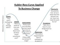change curve emotions - Google Search