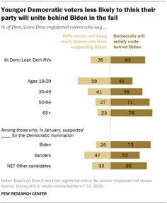 Younger Democratic voters less likely to think their party will unite behind Biden in the fall, April 2020  Source: Pew Research Center