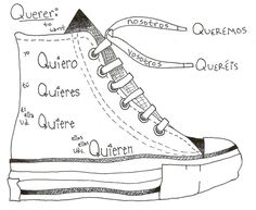 French shoe verb ~Vouloir ~boot verb chart ~No Prep