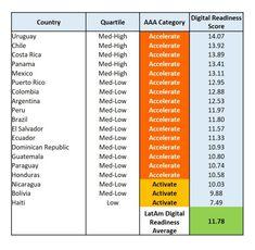 Uruguay encabeza el Digital Readiness Index, un índice que mide la preparación digital