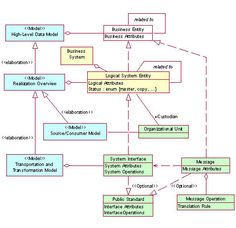 1000+ images about Data design architecture on Pinterest ...