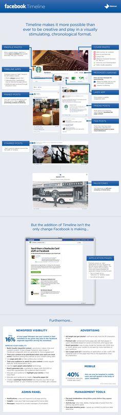 FaceBook Timeline #infografia #infographic #socialmedia #redessociales #facebook #timeline