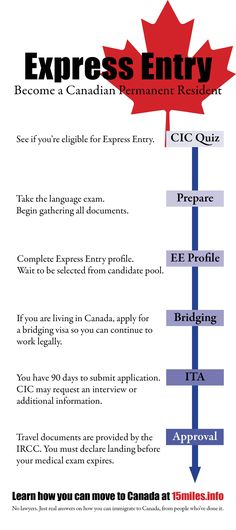 how to apply for canada's express entry