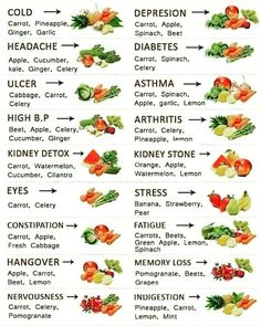 Food for ailments