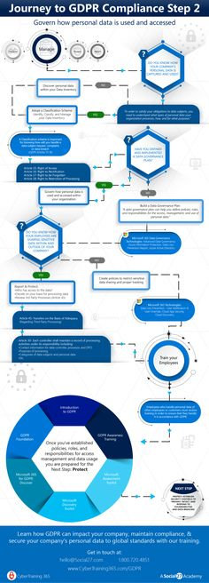 GDPR: 4 steps towards compliance – - bitcoininfographic Data Protection Officer, General Data Protection Regulation, Information Governance, Machine Learning Deep Learning, Security Courses, Gdpr Compliance, Create A Company, Certificate Courses, Best Ads