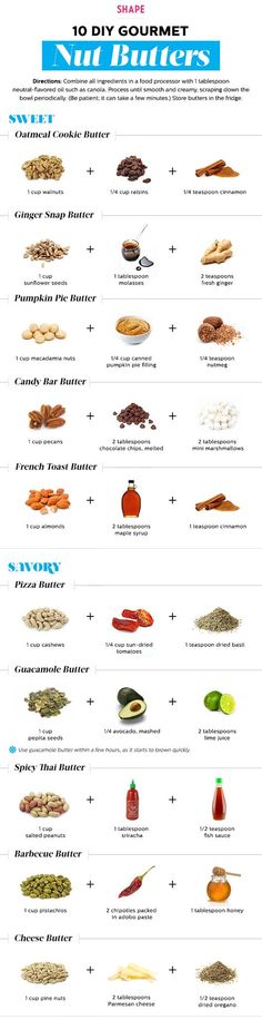 Nut Butters - Great guide! *Make appropriate substitutions to veganize*
