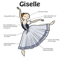 Giselle is an iconic ballet. The main character Giselle goes through the tragedy of a forbidden love alike in Romeo & Juliet, that ultimately ends in an emotional catharsis. Ballet Moves, Ballet Art, Dance Moves, Ballet Dancers, Dance Terms, Ballet Terms, Ballet Pictures, Dance Pictures, Dance Positions