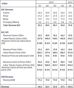 888 Holdings plc - Q1 KPIs and IMS