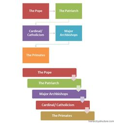 #Catholic #Religious Hierarchy