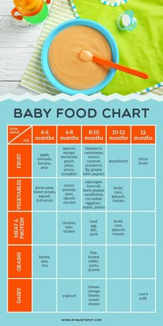 Baby food chart for introducing solids to your baby. CLICK FOR PRINTABLE | baby food | baby food guideline | solids | #babyjeans