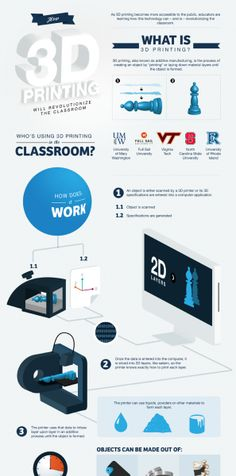 9 Creative Ideas To Use 3D Printing In Education Infographic