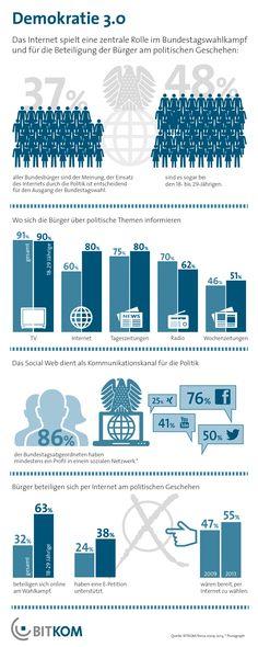 Demokratie 3.0  Online-Kampagnen entscheiden die Bundestagswahl (BITKOM)