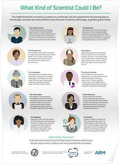 'Ten Types of Scientist' Poster by AdaLovelaceDay Types Of Scientists, Scientific Inventions, Phone Etiquette, Ada Lovelace, White Lab Coat, Genius Hour, Teaching Strategies, Teaching Resources, Teaching Ideas