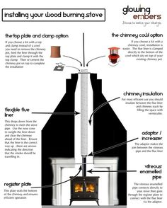 chimney using a multi fuel flexible liner for wood burning stoves Wood Burner Fireplace, Gas Stove Fireplace, Wood Burner Stove, Fireplace Update, Pellet Stove, Fireplace Hearth, Fireplace Ideas, Chimney Cowls, Fireplace Design