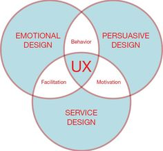 Service Design | FACTOTUM | A Service and UX Design Agency