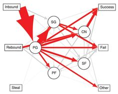 Basketball game analysis. Chicago Bulls and Los Angeles Lakers ball interactions.