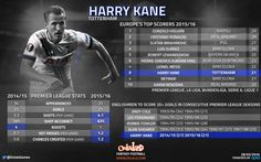 STATS: The England star up there with Messi, Ronaldo & Suarez | OulalaGames