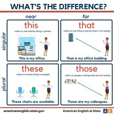 What's the difference? This / That / These / Those