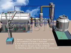 Waste Plastic Pyrolysis Plant for Sale - Plastic Pyrolysis Reactor Design  Waste plastic pyrolysis plant utilizes chemical reaction to convert large molecules of plastic into renewable resources of fuel oil, carbon black, gas.