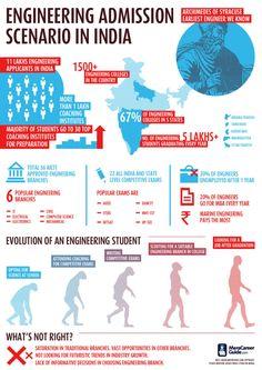 Engineering Admission Scenario in India. Infographic #NukoeInfograpics NukoeInfographics Infographics