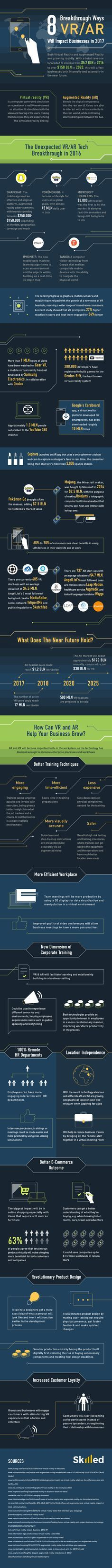 364123d0e38 8 Breakthrough Ways VR AR Will Impact Businesses in 2017  Infographic