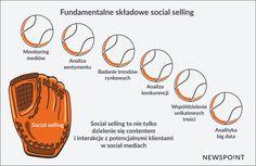 Social selling to nie tylko dzielenie się contentem i interakcje z potencjalnymi klientami w social mediach. Big Data, Marketing