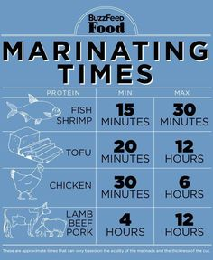 """Marinating Times: """"A longer marinade isn't always better — but it usually is. For dark proteins — beef, lamb, pork — longer is always better. Cooking 101, Cooking Recipes, Cooking Hacks, Cooking Light, Cooking Classes, Cooking Turkey, Cooking Videos, Cooking Corn, Cooking Pumpkin"""