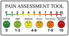 Pain Scale by @Arvin61r58, A chart used by medical personal to help determine the pain level of their patient., on @openclipart