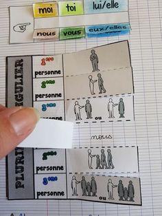 Aucun texte alternatif disponible. Etude De Texte, French Worksheets, French Classroom, Teachers Corner, Classroom Displays, Learn French, Core French, Interactive Notebooks, Teaching French
