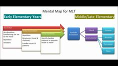 A Mental Map of Symbolic Association: Applications of Gordon's MLT Mental Map, Rhythmic Pattern, Learning Theory, Music Theory, Upper Elementary, Music Education, Symbols, Teaching, Board
