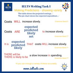 How to make predictions in Writing Task 1 - IELTS with Fiona English Exam, Learn English Grammar, English Vocabulary Words, English Study, English Language, Ielts Writing Task1, Essay Writing Tips, English Writing Skills, Academic Writing