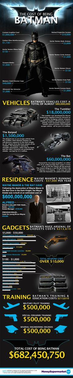 It would cost $682 million for a real-life Batman to fund his world-saving lifestyle, thanks to the price of high-tech cars, gadgets, his mansion and training, a new infographic...