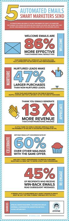 5 Proven Times to Send Your Automated Emails | Marketing Technology #infographic                                                                                                                                                                                 More