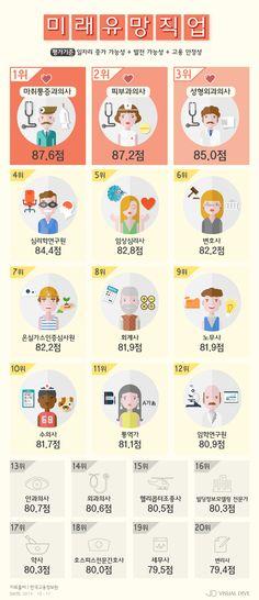 '미래 유망직종 TOP20' 건강‧외모 관련 직업 인기 [인포그래픽] # / #Infographic ⓒ 비주얼다이브 무단 복사·전재·재배포 금지