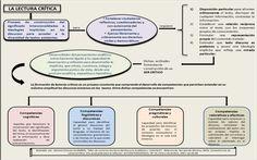 Mapa conceptual sobre la lectura crítica