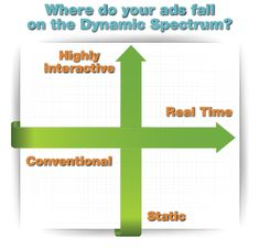 Where do your ads fall on the dynamic spectrum?