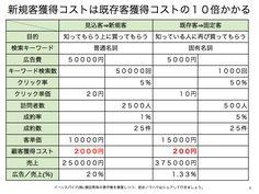 新規客獲得コストは既存客獲得コストの10倍かかるか想定 http://yokotashurin.com/etc/repeat-cost.html