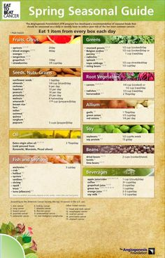 Eat to Beat Cancer: Seasonal Food Infographics by Diana Saville, via Behance