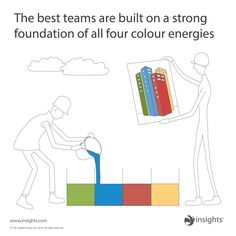 The best teams are build on a strong foundation of all four colour energies Leadership Development, Self Development, Personal Development, Insights Discovery, Best Entrepreneurs, Team Bonding, Work Goals, Personality Tests, Goal Planning