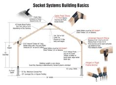 Socket Systems are Easy as 1-2-3