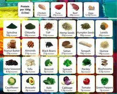protein foods chart: High fiber food chart protein high protein foods for