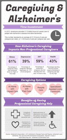 Alzheimers Caregiving Information