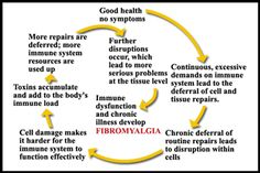 Fibromyalgia - The Downward Spiral