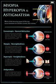 Hyperopia myopia normális látás, Mi a myopia és a hyperopia