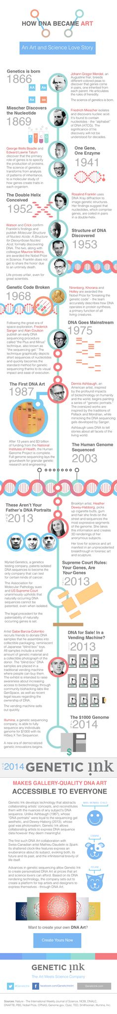 How DNA Became Art [Infographic]