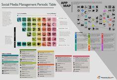La tabla periódica del social media en una infografía ¡Te interesa!