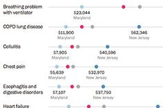 For the first time, the government has released prices that hospitals charge for common inpatient procedures. Until now, these charges were competitive secrets in the industry. While the average bill for procedures across the United States varies widely by type of hospital, the Medicare reimbursement amount doesn't vary much.